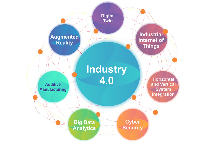 Industry 4 Solutions